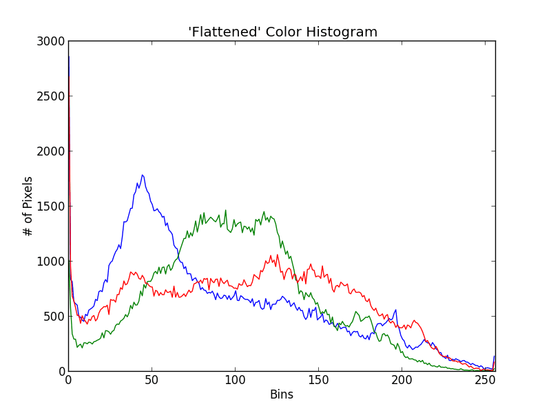 Figure 2: Color histograms for each Red, Green, and Blue channel of the Dr. Grant image.