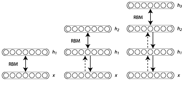 Figure 2: Example of training a Deep Belief Network by constructing multiple Restricted Boltzmann Machines stacked on top of each other.