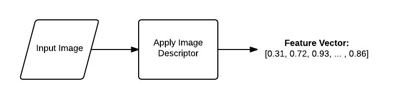Figure 4: The pipeline of an image descriptor. An input image is presented to the descriptor, the image descriptor is applied, and a feature vector (i.e a list of numbers) is returned, used to quantify the contents of the image.