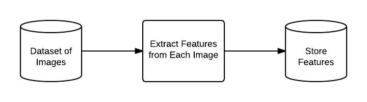 Figure 6: A flowchart representing the process of extracting features from each image in the dataset.