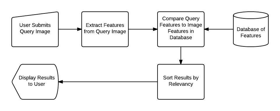 Figure 7: Performing a search on a CBIR system. A user submits a query, the query image is described, the query features are compared to existing features in the database, results are sorted by relevancy and then presented to the user.