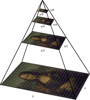 Figure 1: An example of an image pyramid. At each layer of the pyramid the image is downsized and (optionally) smoothed.