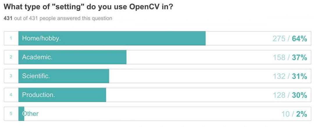 "Figure 3: Interestingly, of the 431 respondents, most developers are using OpenCV 3 in the ""home/hobby"" setting."