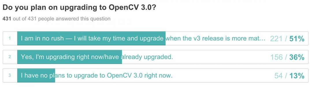opencv3_adoption_rate_upgrading
