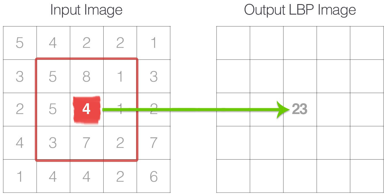 Figure 3: The calculated LBP value is then stored in an output array with the same width and height as the original image.