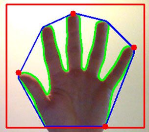Figure 1: Computing the extreme coordinates along a hand contour