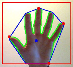Figure 2: Using extreme points along the hand allows us to approximate the center of the palm.