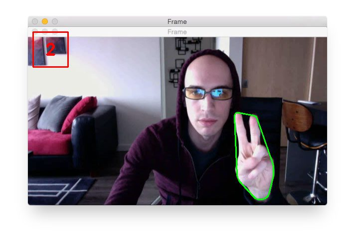 Figure 3: Finding extreme points along a contour with OpenCV plays a pivotal role in hand gesture recognition.