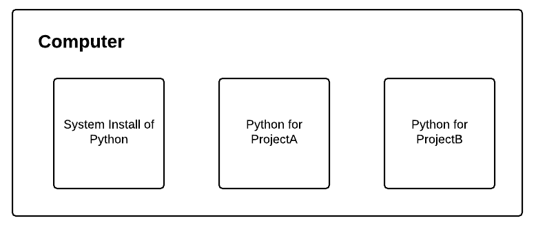 Figure 1: Each Python environment we create is separate and independent from the others.