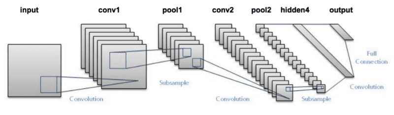 Figure 2: The LeNet architecture consists of two sets of convolutional, activation, and pooling layers, followed by a fully-connected layer, activation, another fully-connected, and finally a softmax classifier (image source).