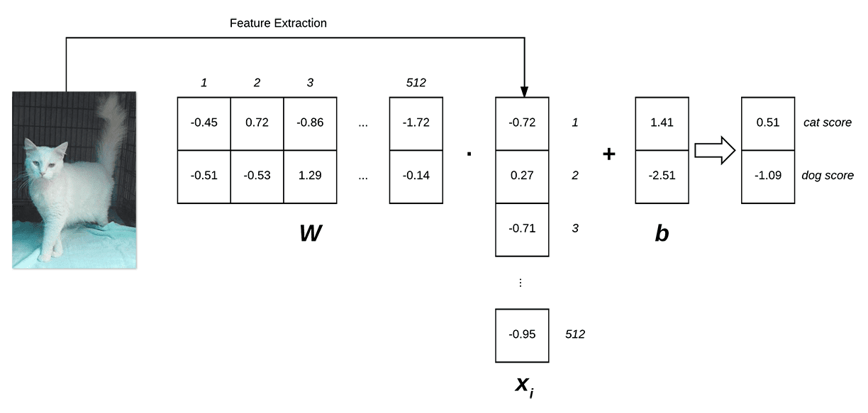 Figure 1: Illustrating the dot product of weight matrix W and feature vector x, followed by addition of bias term. (Inspired by Karpathy's example in the CS231n course).