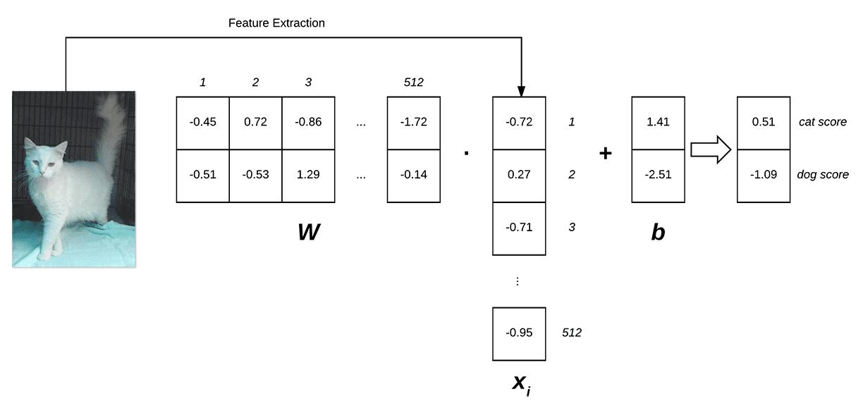 intro_linear_classifier_diagram