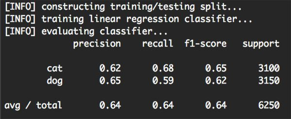 Figure 2: Training and evaluating our linear classifier using Python, OpenCV, and scikit-learn.