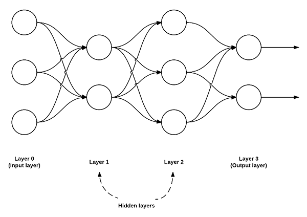 Figure 1: An example of a feedforward neural network with 3 input nodes, a hidden layer with 2 nodes, a second hidden layer with 3 nodes, and a final output layer with 2 nodes.