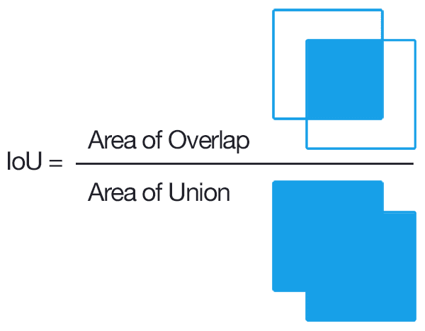Figure 2: Computing the Intersection of Union is as simple as dividing the area of overlap between the bounding boxes by the area of union (thank you to the excellent Pittsburg HW4 assignment for the inspiration for this figure).