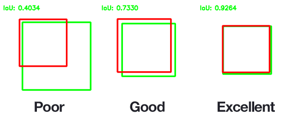 Figure 3: An example of computing Intersection over Unions for various bounding boxes.