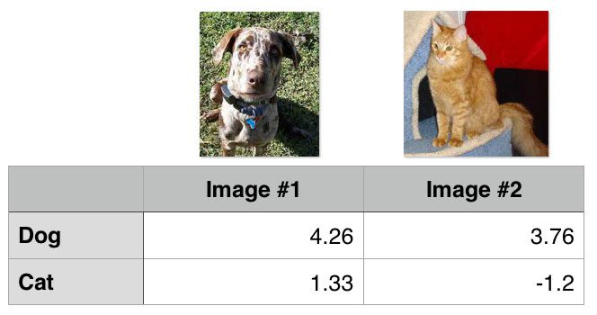 Figure 1: Let's apply hinge loss to the images in this figure.