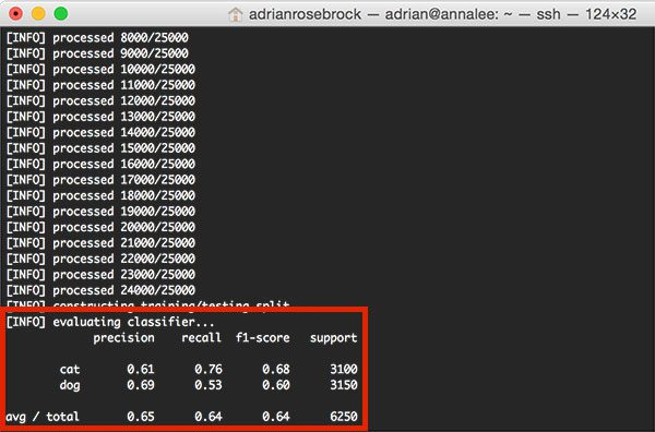 Figure 5: Computing the accuracy of our SGDClassifier with log loss -- we obtain 65% classification accuracy.