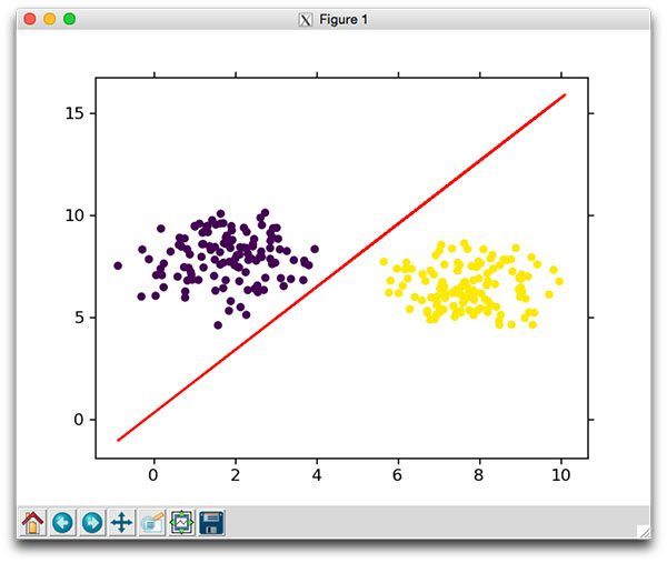 Figure 7: Plotting the decision boundary learned by our gradient descent classifier.