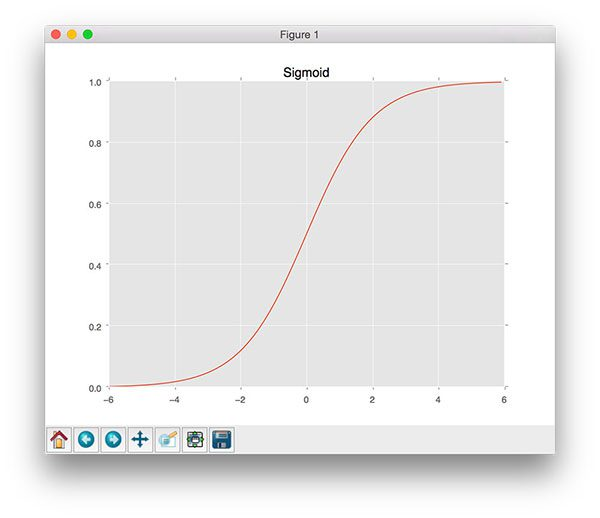 Figure 4: A plot of the sigmoid activation function.