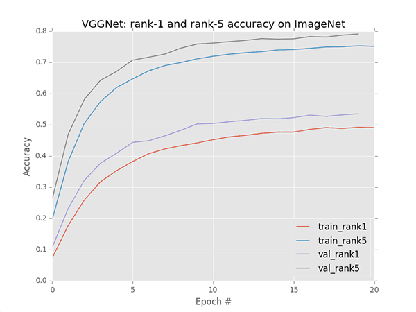 Figure 3: VGGNet is hitting 53.52% rank-1 accuracy after 20 epochs. Learning is starting to stagnate, but adjusting the learning rate now would be too early.