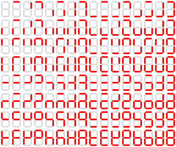 Figure 3: A seven-segment display is capable of 128 possible states (source: Wikipedia).