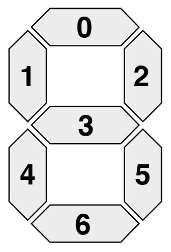 "Figure 2: An example of a single seven-segment display. Each segment can be turned ""on"" or ""off"" to represent a particular digit."